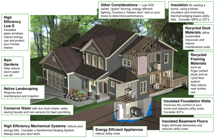 Greeneffects building design home for House building options